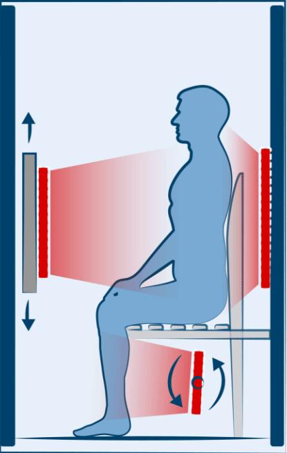 Infrarotkabinen von Sanatherm verfügen über verstellbare Strahler, um Ihr Immunsystem optimal zu stärken